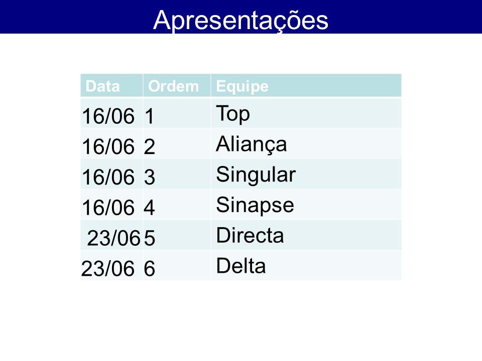 Apresentações DataOrdemEquipe 16/061 Top 16/062 Aliança 16/063 Singular 16/064 Sinapse 23/065 Directa 23/066 Delta
