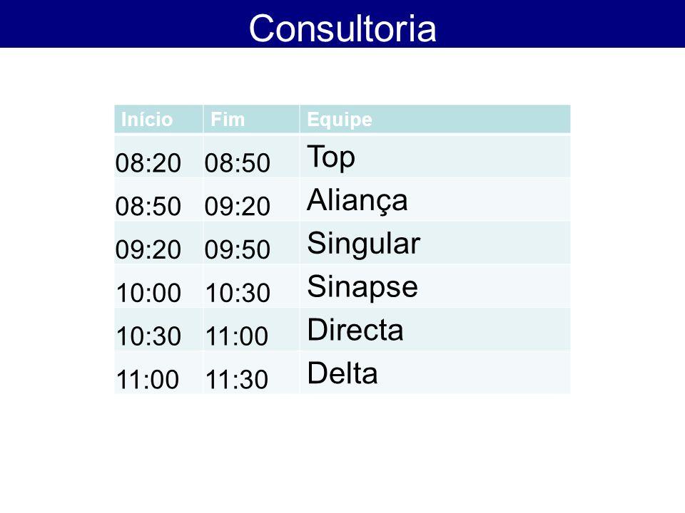 Consultoria InícioFimEquipe 08:2008:50 Top 08:5009:20 Aliança 09:2009:50 Singular 10:0010:30 Sinapse 10:3011:00 Directa 11:0011:30 Delta