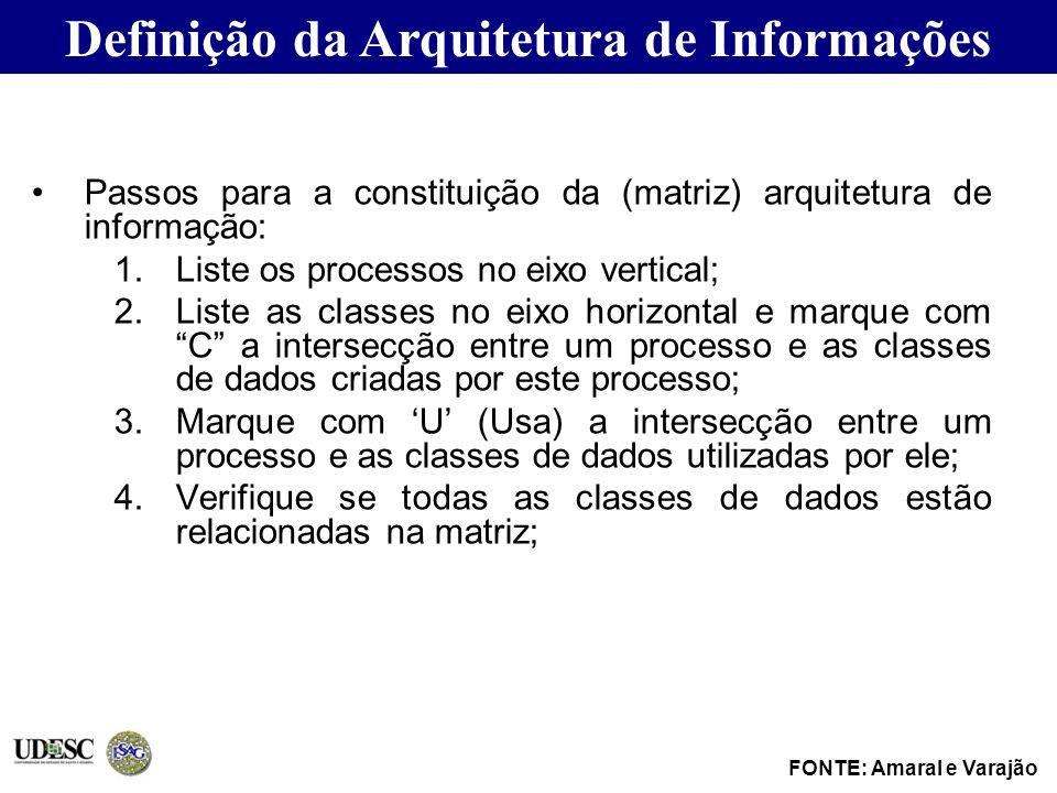 Passos para a constituição da (matriz) arquitetura de informação: 1.Liste os processos no eixo vertical; 2.Liste as classes no eixo horizontal e marqu