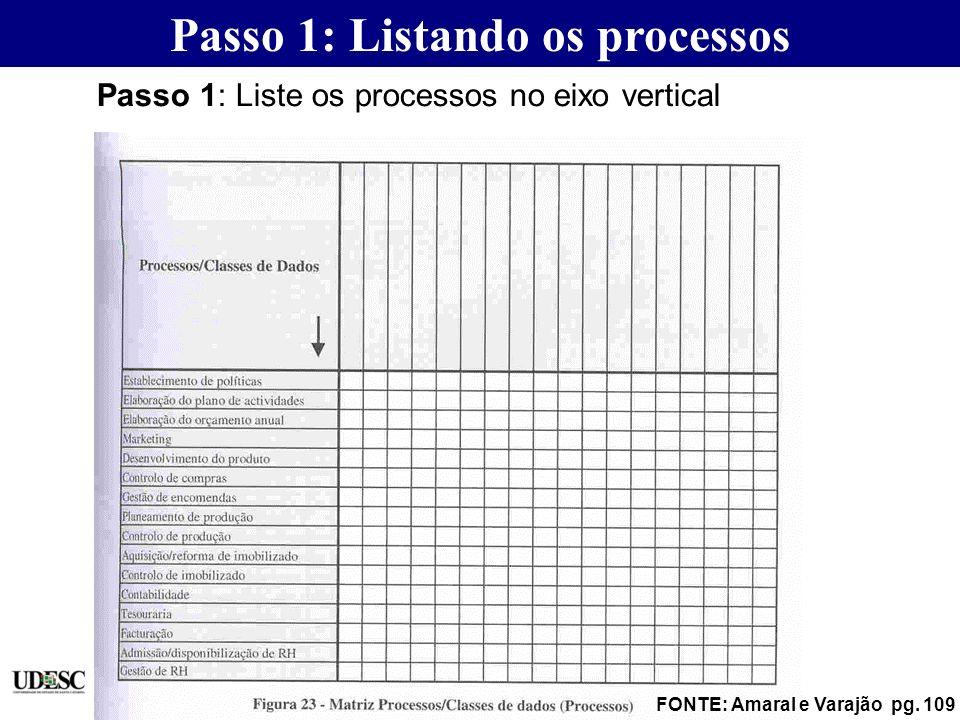 Passo 1: Listando os processos FONTE: Amaral e Varajão pg. 109 Passo 1: Liste os processos no eixo vertical