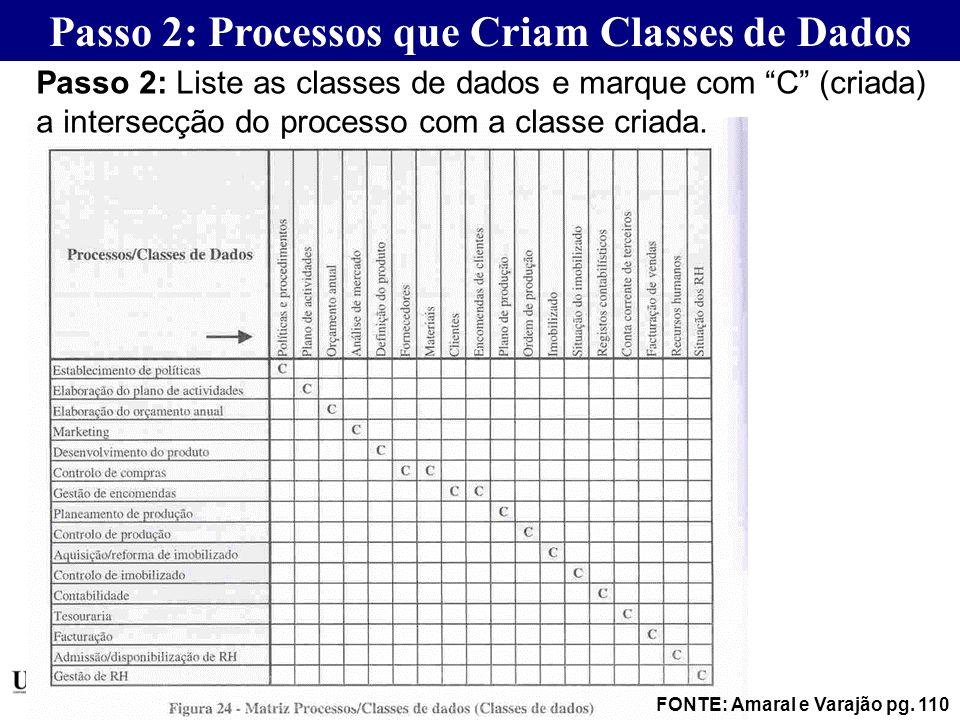 FONTE: Amaral e Varajão pg. 110 Passo 2: Processos que Criam Classes de Dados Passo 2: Liste as classes de dados e marque com C (criada) a intersecção