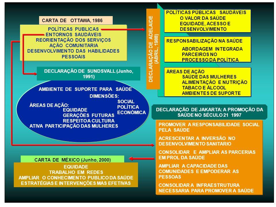 AMBIENTE DE SUPORTE PARA SAÚDE DIMENSÕES: SOCIAL POLÍTICA ECONÓMICA ATIVA PARTICIPAÇÃO DAS MULHERES ÁREAS DE AÇÃO: EQUIDADE GERAÇÕES FUTURAS RESPEITO A CULTURA DECLARAÇÃO DE SUNDSVALL (Junho, 1991) POLÍTICAS PÚBLICAS SAUDÁVEIS O VALOR DA SAÚDE EQUIDADE, ACESSO E DESENVOLVIMENTO RESPONSABILIZAÇÃO NA SAÚDE ABORDAGEM INTEGRADA PARCEIROS NO PROCESSO DA POLÍTICA ÁREAS DE AÇÃO SAÚDE DAS MULHERES ALIMENTAÇÃO E NUTRIÇÃO TABACO E ÁLCOOL AMBIENTES DE SUPORTE DECLARAÇÃO DE ADELAIDE (ABRIL, 1988) DECLARAÇÃO DE JAKARTA: A PROMOÇÃO DA SAÚDE NO SÉCULO 21 1997 PROMOVER A RESPONSABILIDADE SOCIAL PELA SAÚDE ACRESCENTAR A INVERSÃO NO DESENVOLVIMENTO SANITARIO CONSOLIDAR E AMPLIAR AS PARCERIAS EM PROL DA SAÚDE AMPLIAR A CAPACIDADE DAS COMUNIDADES E EMPODERAR AS PESSOAS CONSOLIDAR A INFRAESTRUTURA NECESSARIA PARA PROMOVER A SAÚDE CARTA DE OTTAWA, 1986 POLÍTICAS PUBLICAS ENTORNOS SAUDÁVEIS REORIENTAÇÃO DOS SERVIÇOS AÇÃO COMUNITARIA DESENVOLVIMENTO DAS HABILIDADES PESSOAIS CARTA DE MÉXICO (Junho, 2000) EQUIDADE TRABALHO EM REDES AMPLIAR O CONHECIMENTO PUBLICO DA SAÚDE ESTRATÉGIAS E INTERVENÇÕES MAS EFETIVAS