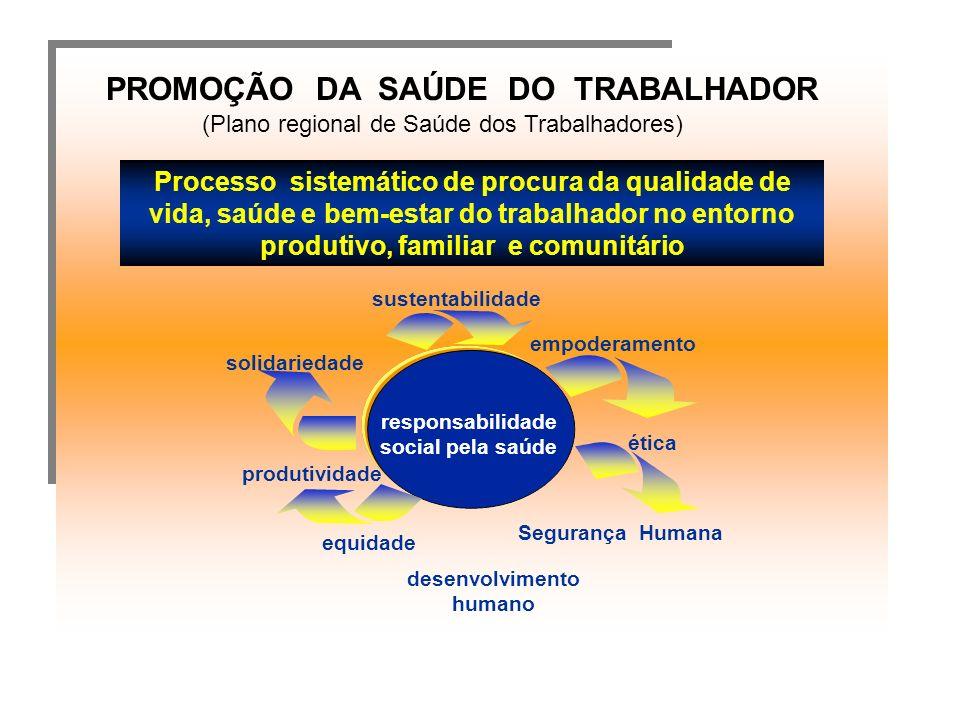 PROMOÇÃO DA SAÚDE DO TRABALHADOR (Plano regional de Saúde dos Trabalhadores) Processo sistemático de procura da qualidade de vida, saúde e bem-estar do trabalhador no entorno produtivo, familiar e comunitário produtividade equidade sustentabilidade empoderamento Segurança Humana ética solidariedade responsabilidade social pela saúde desenvolvimento humano