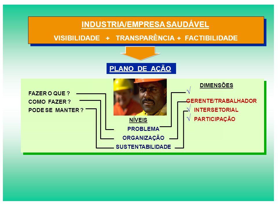 VISIBILIDADE + TRANSPARÊNCIA + FACTIBILIDADE INDUSTRIA/EMPRESA SAUDÁVEL FAZER O QUE .