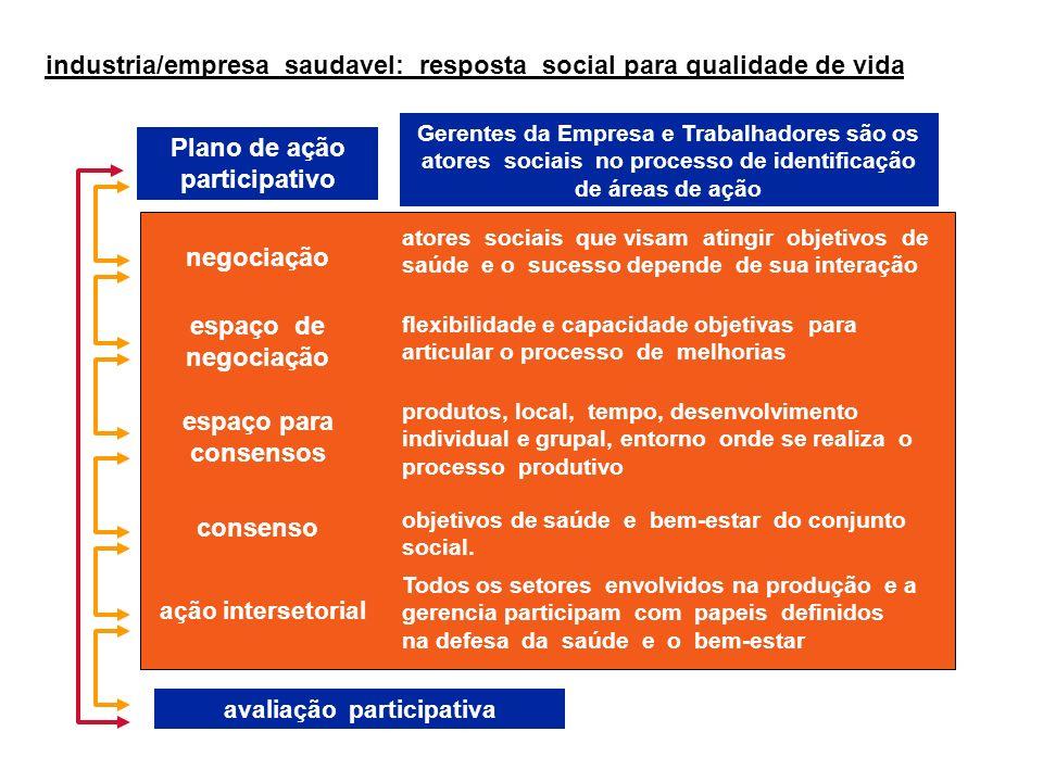 Plano de ação participativo Gerentes da Empresa e Trabalhadores são os atores sociais no processo de identificação de áreas de ação negociação atores