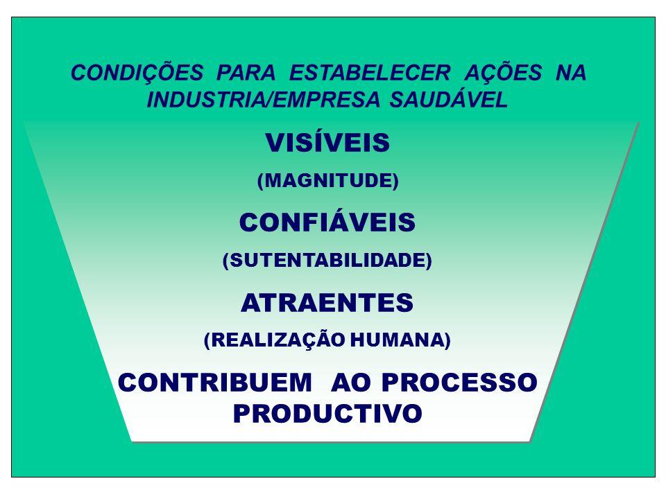 CONDIÇÕES PARA ESTABELECER AÇÕES NA INDUSTRIA/EMPRESA SAUDÁVEL VISÍVEIS (MAGNITUDE) CONFIÁVEIS (SUTENTABILIDADE) ATRAENTES (REALIZAÇÃO HUMANA) CONTRIBUEM AO PROCESSO PRODUCTIVO