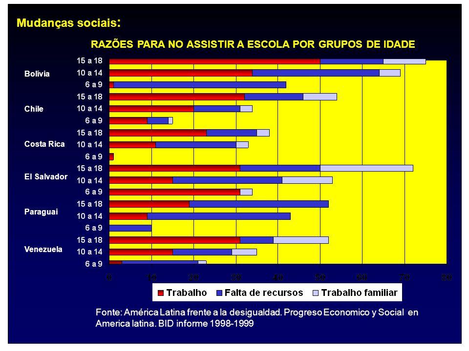 Fonte: América Latina frente a la desigualdad. Progreso Economico y Social en America latina. BID informe 1998-1999 Venezuela Paraguai El Salvador Cos