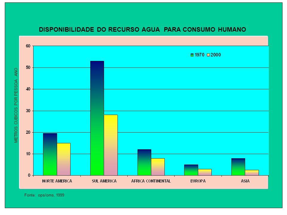 DISPONIBILIDADE DO RECURSO AGUA PARA CONSUMO HUMANO Fonte: ops/oms, 1999 METROS CUBICOS POR PESSOA ANO