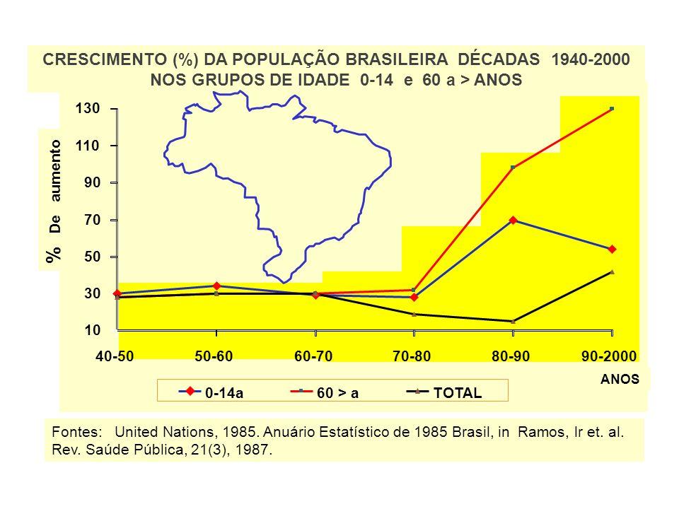 CRESCIMENTO (%) DA POPULAÇÃO BRASILEIRA DÉCADAS 1940-2000 NOS GRUPOS DE IDADE 0-14 e 60 a > ANOS % De aumento ANOS Fontes: United Nations, 1985.