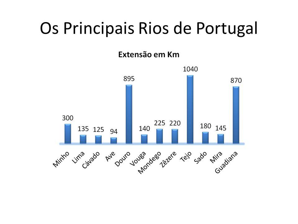 Os Principais Rios de Portugal