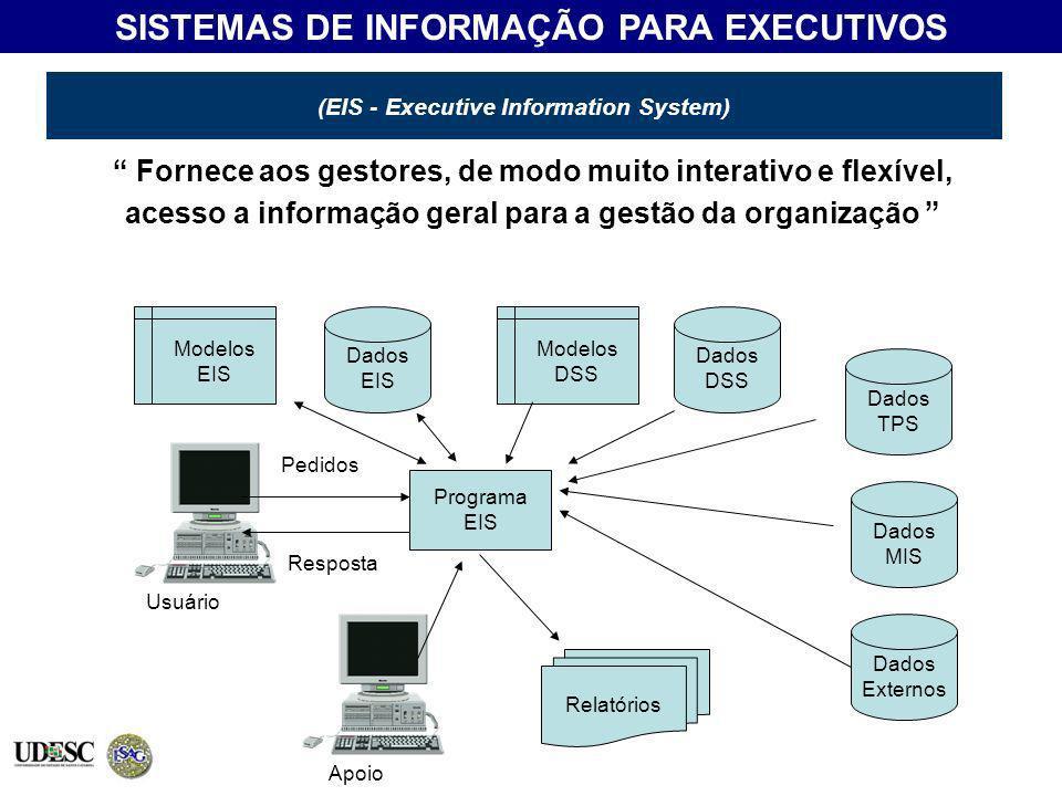 (EIS - Executive Information System) Fornece aos gestores, de modo muito interativo e flexível, acesso a informação geral para a gestão da organização