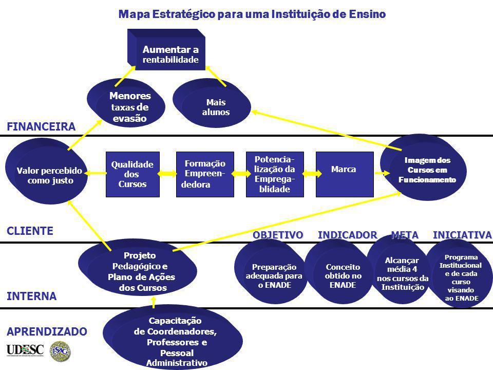 Mapa Estratégico para uma Instituição de Ensino FINANCEIRA CLIENTE INTERNA APRENDIZADO Imagem dos Cursos em Funcionamento Projeto Pedagógico e Plano d