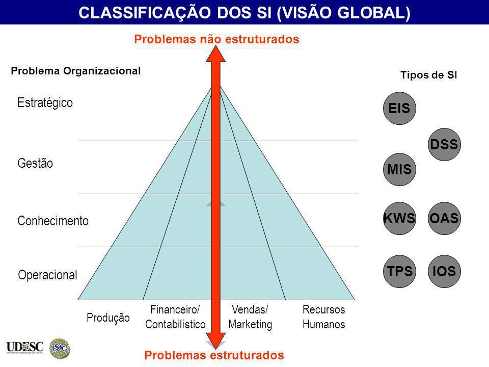 Produção Financeiro/ Contabilístico Vendas/ Marketing Recursos Humanos Estratégico Gestão Conhecimento Operacional Problema Organizacional Tipos de SI
