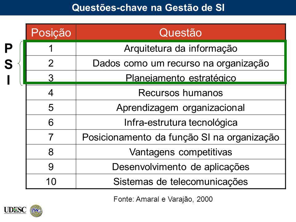 Questões-chave na Gestão de SI PosiçãoQuestão 1Arquitetura da informação 2Dados como um recurso na organização 3Planejamento estratégico 4Recursos hum