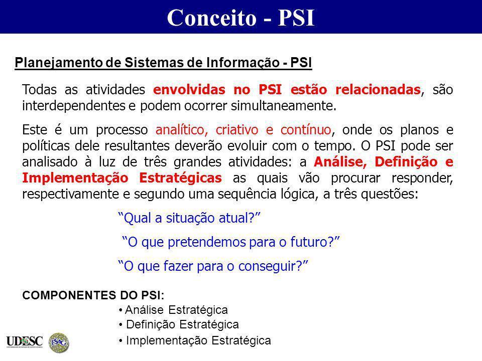 Todas as atividades envolvidas no PSI estão relacionadas, são interdependentes e podem ocorrer simultaneamente. Este é um processo analítico, criativo