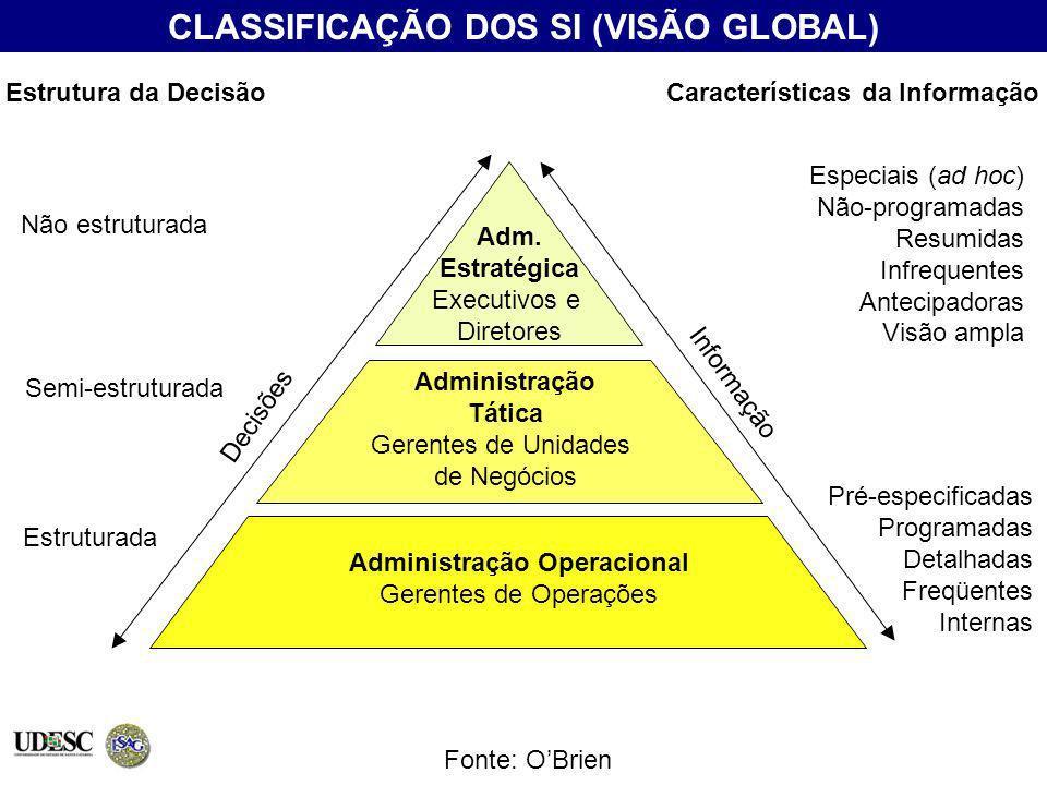 CLASSIFICAÇÃO DOS SI (VISÃO GLOBAL) Fonte: OBrien Adm. Estratégica Executivos e Diretores Administração Tática Gerentes de Unidades de Negócios Admini