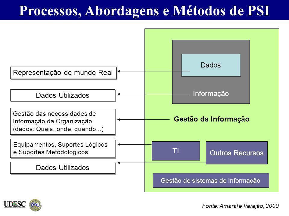 Gestão da Informação Informação Dados Representação do mundo Real Dados Utilizados Gestão das necessidades de Informação da Organização (dados: Quais,