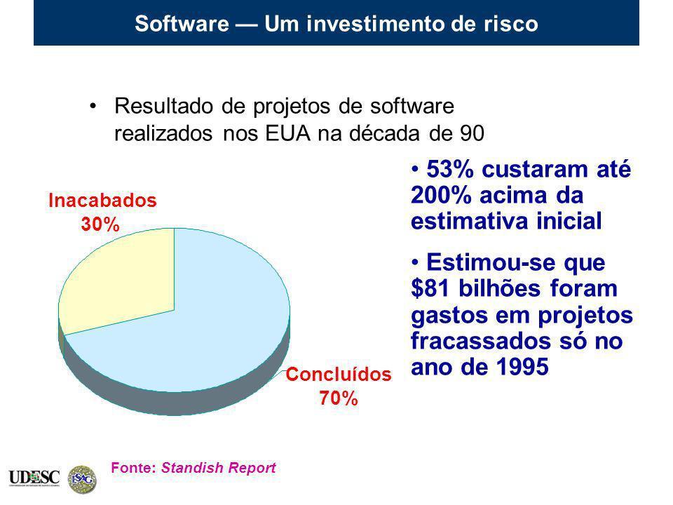 Software Um investimento de risco Resultado de projetos de software realizados nos EUA na década de 90 Inacabados 30% Concluídos 70% Fonte: Standish R