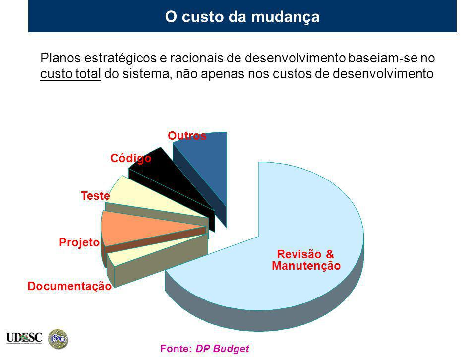 Documentação Projeto Teste Código Outros Revisão & Manutenção Fonte: DP Budget O custo da mudança Planos estratégicos e racionais de desenvolvimento b