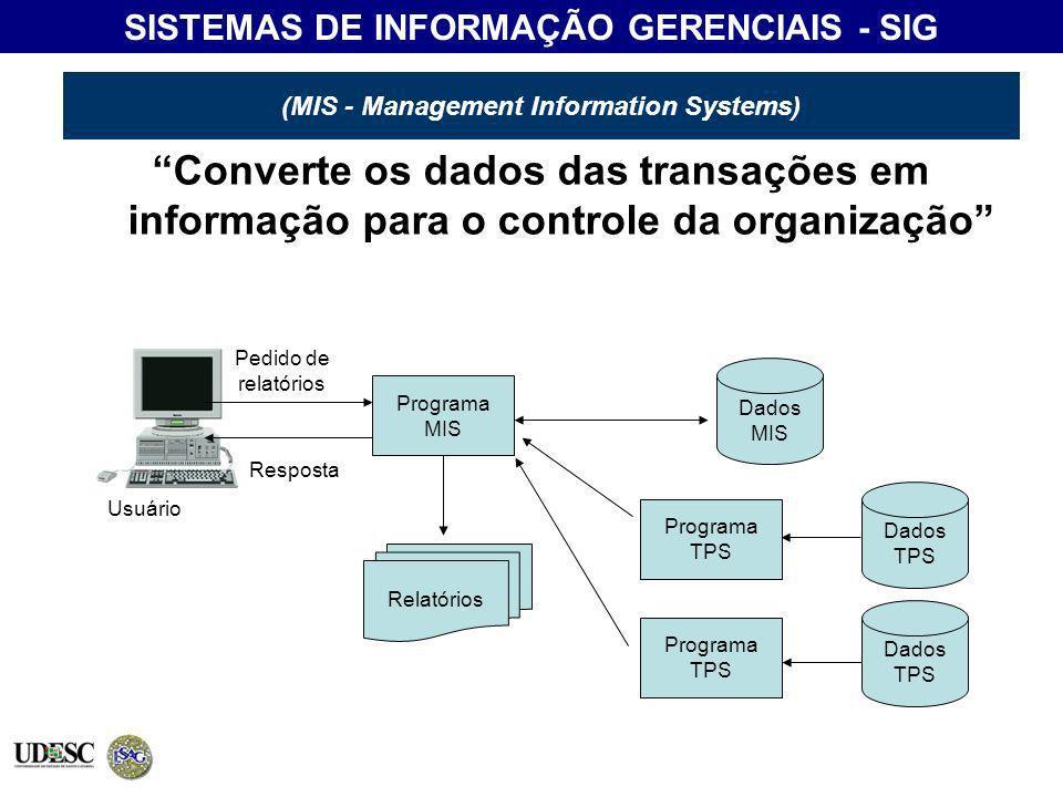 (MIS - Management Information Systems) Converte os dados das transações em informação para o controle da organização Dados MIS Relatórios Programa MIS