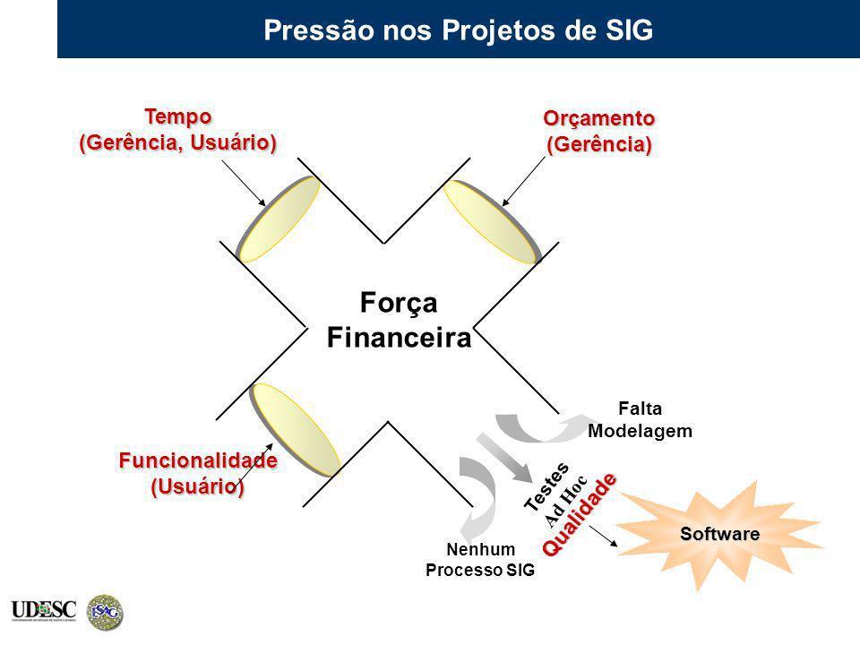 Força Financeira Orçamento(Gerência) Tempo (Gerência, Usuário) Funcionalidade(Usuário) Qualidade Nenhum Processo SIG Falta Modelagem Testes Ad Hoc Sof