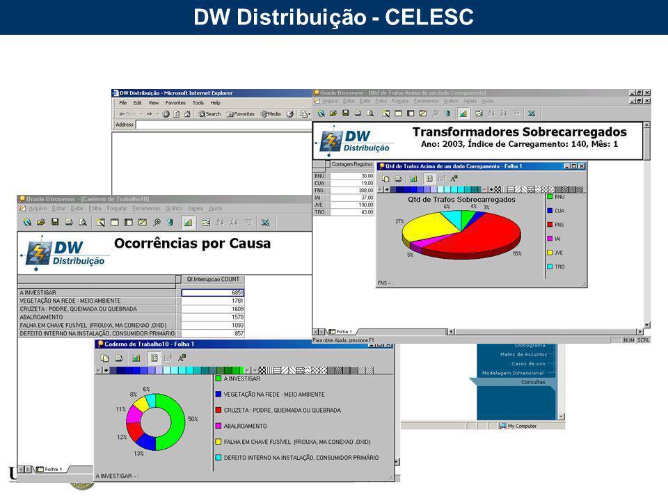 DW Distribuição - CELESC