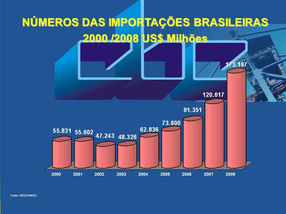 NÚMEROS DAS IMPORTAÇÕES BRASILEIRAS 2000 /2008 US$ Milhões Fonte: SECEX/MDIC.