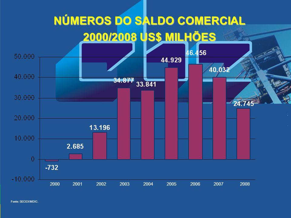 NÚMEROS DO SALDO COMERCIAL 2000/2008 US$ MILHÕES 20002001200220032004200520062007 Fonte: SECEX/MDIC. 2008