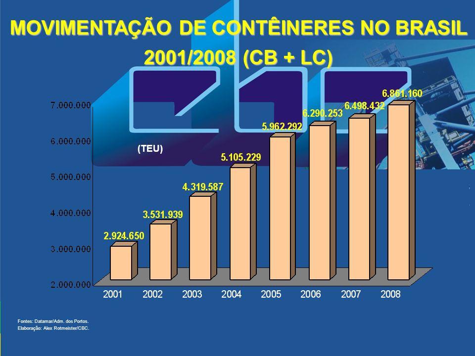 MOVIMENTAÇÃO DE CONTÊINERES NO BRASIL 2001/2008 (CB + LC) Fontes: Datamar/Adm. dos Portos. Elaboração: Alex Rotmeister/CBC. (TEU)