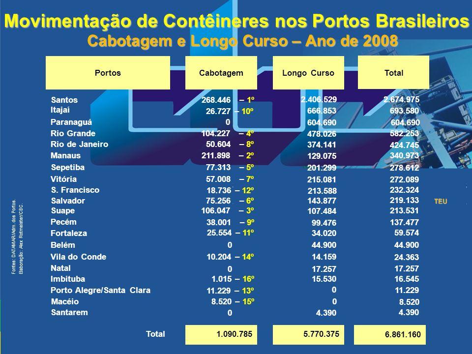 Cabotagem e Longo Curso – Ano de 2008 5.770.375 1.090.785 Total 0 Natal 1.015 – 16º Imbituba 0 Santarem 11.229 – 13º Porto Alegre/Santa Clara 10.204 –