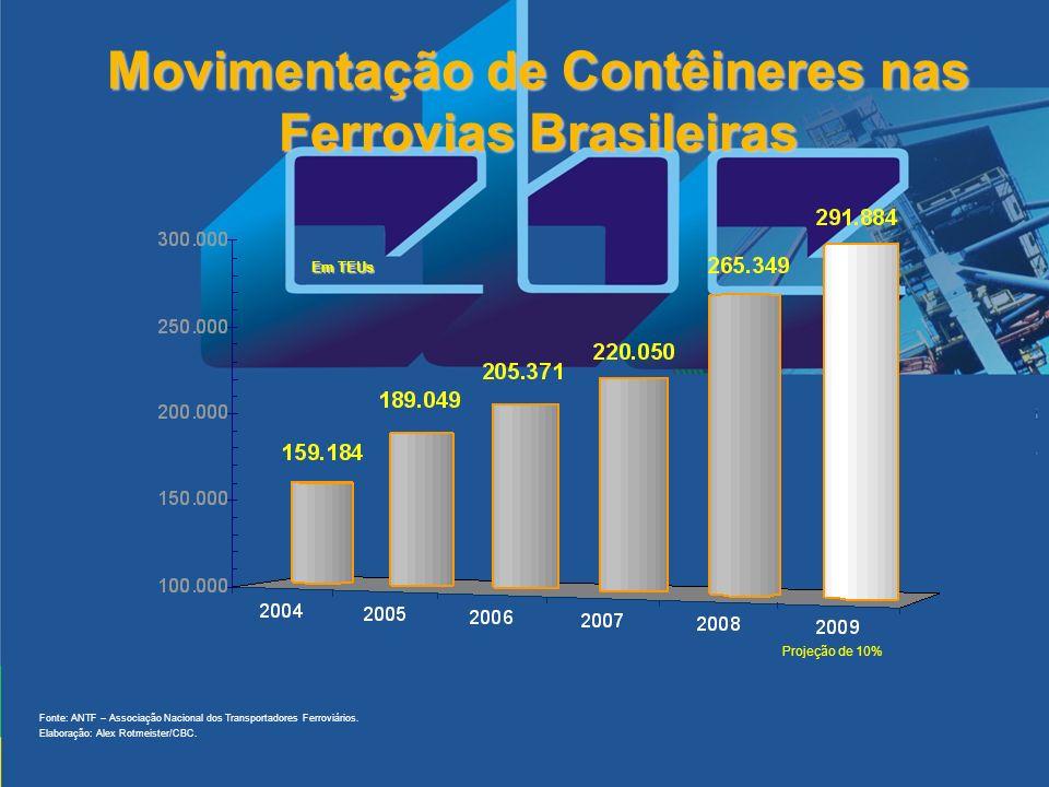 Movimentação de Contêineres nas Ferrovias Brasileiras Projeção de 10% Fonte: ANTF – Associação Nacional dos Transportadores Ferroviários. Elaboração: