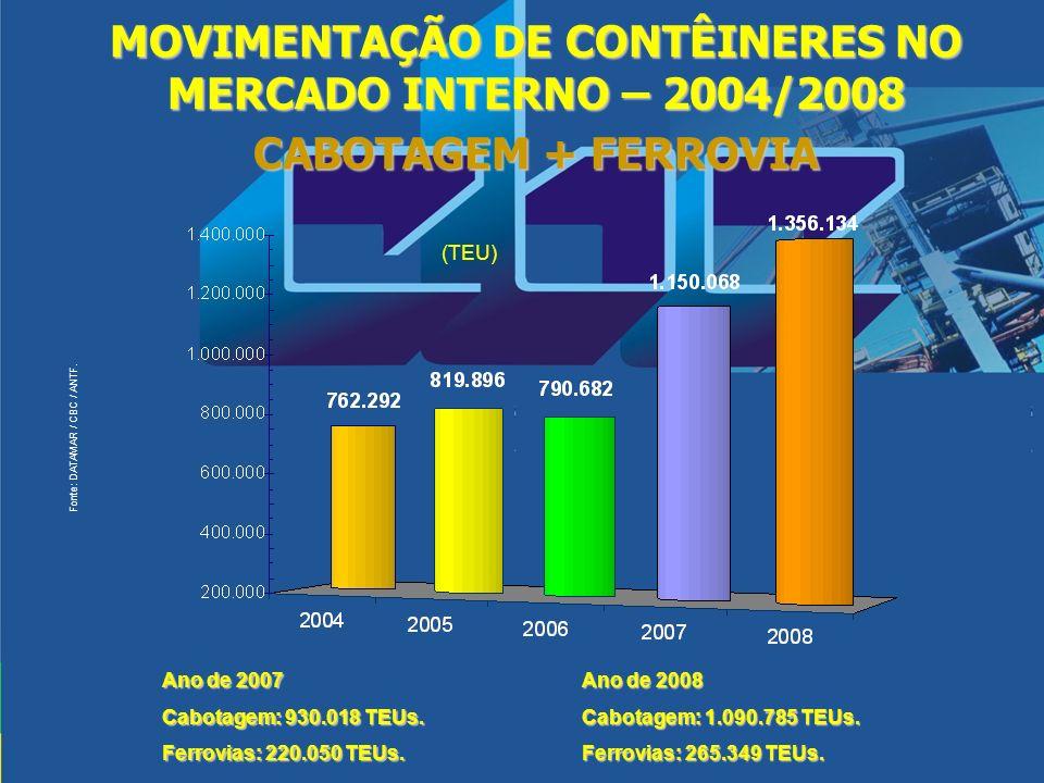 MOVIMENTAÇÃO DE CONTÊINERES NO MERCADO INTERNO – 2004/2008 CABOTAGEM + FERROVIA (TEU) Fonte: DATAMAR / CBC / ANTF. Ano de 2007 Cabotagem: 930.018 TEUs