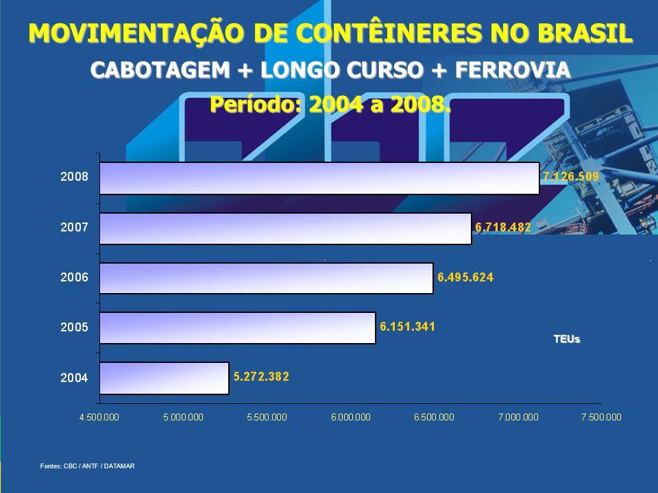 MOVIMENTAÇÃO DE CONTÊINERES NO BRASIL CABOTAGEM + LONGO CURSO + FERROVIA Período: 2004 a 2008. TEUs Fontes: CBC / ANTF / DATAMAR