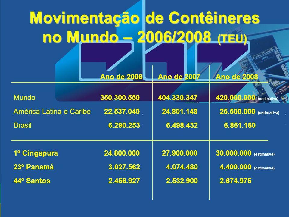 Movimentação de Contêineres no Mundo – 2006/2008 (TEU) Ano de 2006Ano de 2007Ano de 2008 Mundo350.300.550404.330.347420.000.000 (estimativa) América L