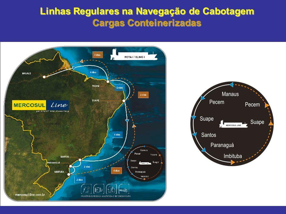 Movimentação de Contêineres no Mundo – 2006/2008 (TEU) Ano de 2006Ano de 2007Ano de 2008 Mundo350.300.550404.330.347420.000.000 (estimativa) América Latina e Caribe 22.537.040 24.801.148 25.500.000 (estimativa) Brasil 6.290.253 6.498.432 6.861.160 1º Cingapura 24.800.000 27.900.00030.000.000 (estimativa) 23º Panamá 3.027.562 4.074.480 4.400.000 (estimativa) 44º Santos 2.456.927 2.532.900 2.674.975
