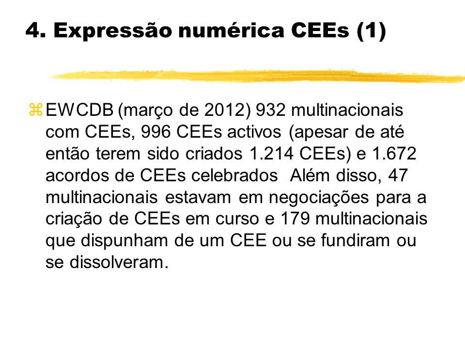 4. Expressão numérica CEEs (1) zEWCDB (março de 2012) 932 multinacionais com CEEs, 996 CEEs activos (apesar de até então terem sido criados 1.214 CEEs