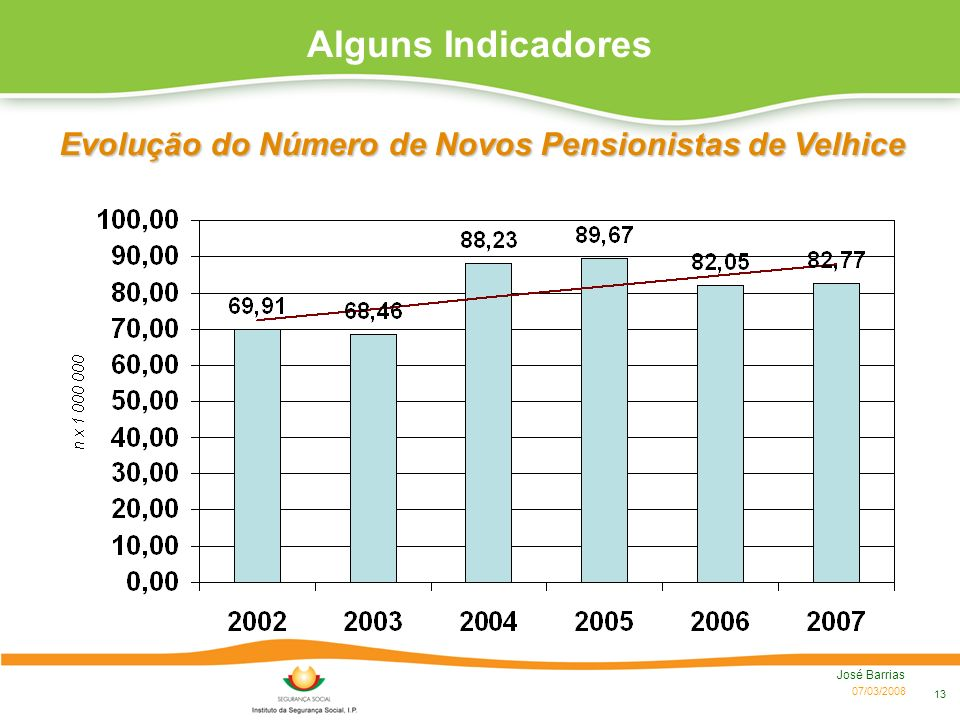 07/03/2008 José Barrias 13 Alguns Indicadores Evolução do Número de Novos Pensionistas de Velhice