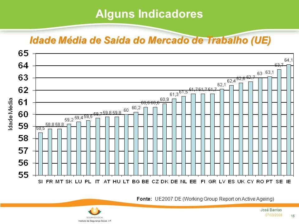 07/03/2008 José Barrias 15 Alguns Indicadores Idade Média de Saída do Mercado de Trabalho (UE) Fonte: UE2007.DE (Working Group Report on Active Ageing