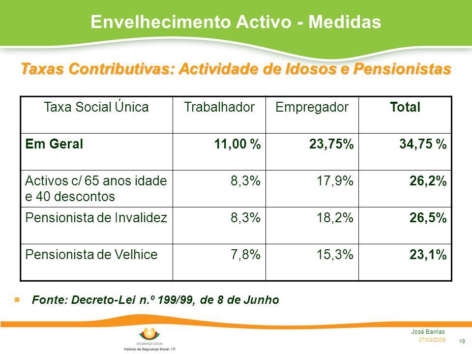 07/03/2008 José Barrias 19 Taxa Social ÚnicaTrabalhadorEmpregadorTotal Em Geral11,00 %23,75%34,75 % Activos c/ 65 anos idade e 40 descontos 8,3%17,9%2