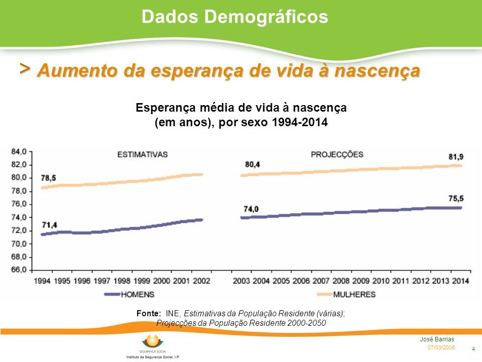 07/03/2008 José Barrias 4 > Aumento da esperança de vida à nascença Fonte: INE, Estimativas da População Residente (várias); Projecções da População R