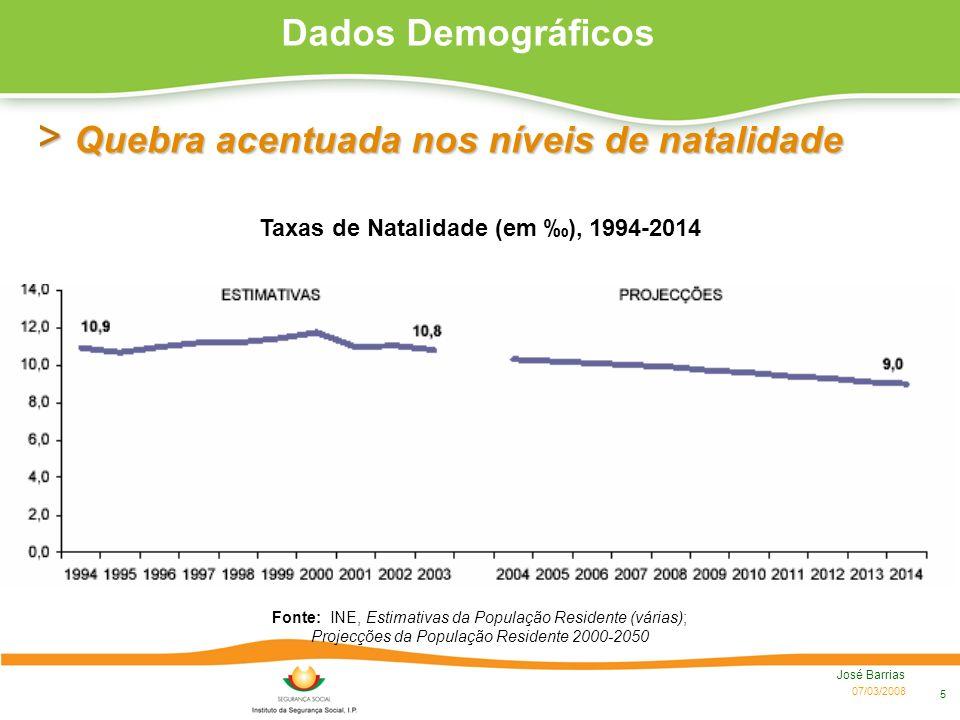 07/03/2008 José Barrias 5 > Quebra acentuada nos níveis de natalidade Fonte: INE, Estimativas da População Residente (várias); Projecções da População