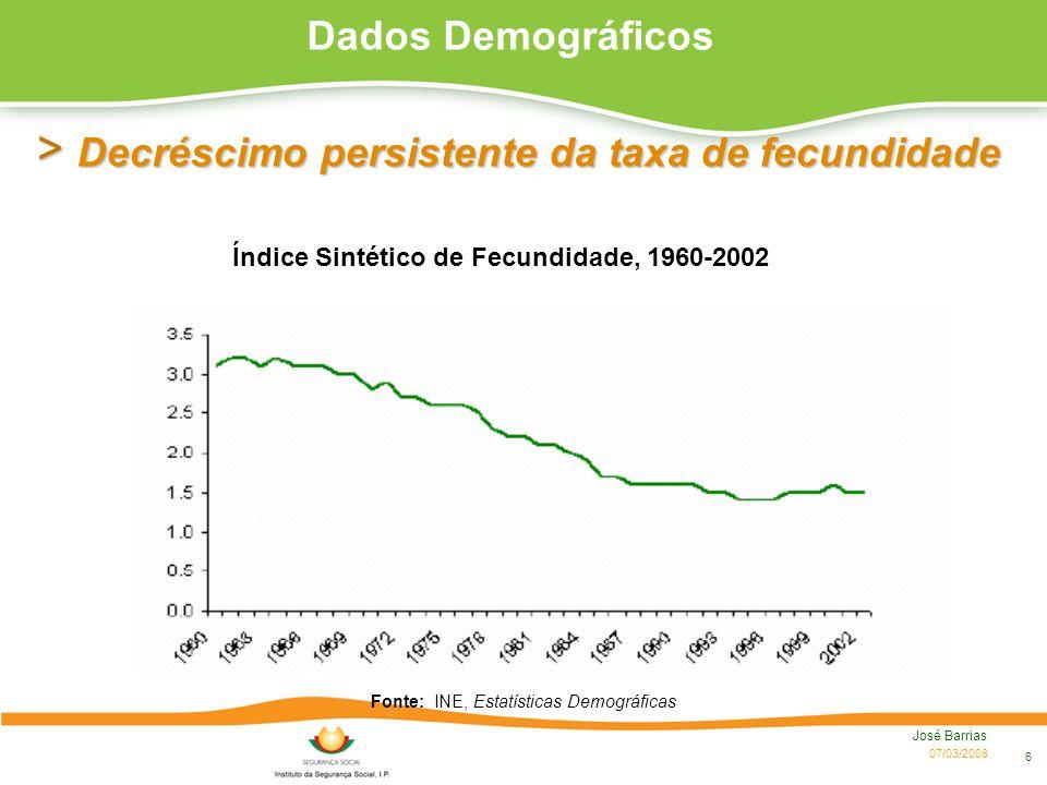 07/03/2008 José Barrias 6 > Decréscimo persistente da taxa de fecundidade Índice Sintético de Fecundidade, 1960-2002 Fonte: INE, Estatísticas Demográf