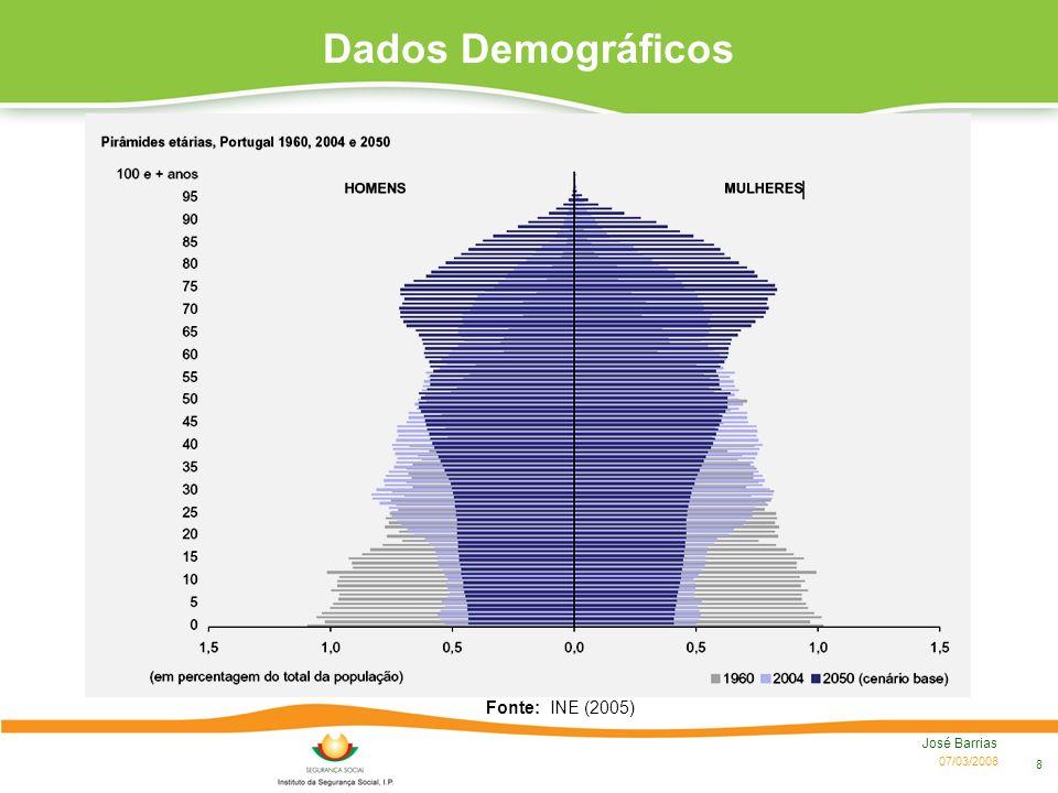07/03/2008 José Barrias 8 Fonte: INE (2005) Dados Demográficos