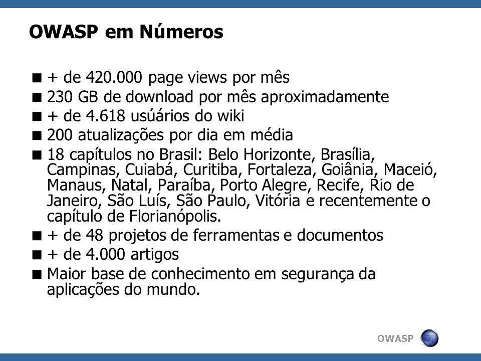 OWASP OWASP em Números + de 420.000 page views por mês 230 GB de download por mês aproximadamente + de 4.618 usúários do wiki 200 atualizações por dia