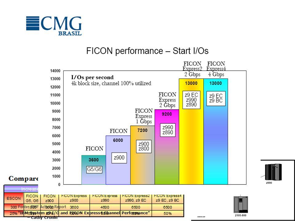 Canais Porcentagem de Utilização Por LPAR e para o SYSPLEX Por LPAR Mb/Seg – Lidos e Gravados Tipos de Canais FICON, ESCON, OSA Fonte: RMF Activity Report IBM System z9 I/O and FICON Express4 Channel Performance – Cathy Cronin