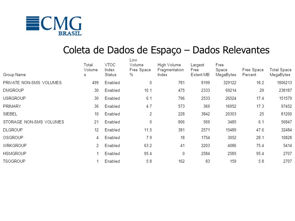 Informações por Dataset Espaço Alocado X Espaço em Uso Número de Extents Tempo do Último Acesso Catálogos GDGs Dataset NameVolserDSORG Trilhas Alocadas Trilhas em Uso Trilhas não Usadas Extent s DLIB.SERVICE.ZFS.DATATSTDL3VSAM86670 02 SMF.ACCUM.LOG.$JUL2007.FILE1DMPT09 Physical Sequential 65400 013 SMF.ACCUM.LOG.$JUL2007.FILE2DMPT02 Physical Sequential 65400 013 SMF.ACCUM.LOG.$AUG2007.FILE1DMPT03 Physical Sequential 65400 014 SMF.ACCUM.LOG.$SEP2007.FILE1DMPT08 Physical Sequential 65400 013 BACKUP.ADTOOLS.ESO0702.DUMPTSTDL4 Physical Sequential 636606365468 BACKUP.TESTMVS.PORTAL.HFS2.SEP1207TSTDL7 Physical Sequential 6277562771410 DNET804.BLAIRD.D070201.SMFDMPU19 Physical Sequential 62280 03 DBA032.TPCH.TBL.LINEITEMDMPU18 Physical Sequential 60000 04 SMF.ACCUM.LOGDMPT01 Physical Sequential 502804353567451 SMF.ACCUM.LOG.$AUG2007.FILE2DMPT05 Physical Sequential 49560 016 PAGE.ESYSMVS.LOCAL5.DATADMEPG5VSAM49500 01 PAGE.TESTMVS.LOCAL2.DATADMTPG2VSAM49500 01 PAGE.ESYSMVS.LOCAL2.DATADMEPG2VSAM49500 01 PAGE.DEMOMVS.LOCAL4.DATADMPPG4VSAM49500 01 PAGE.ESYSMVS.LOCAL3.DATADMEPG3VSAM49500 01 SYS1.HASPACEDMPSP3 PS Unmovable 49500 01 PAGE.DEMOMVS.LOCAL3.DATADMPPG3VSAM49500 01 PAGE.DEMOMVS.LOCAL5.DATADMPPG5VSAM49500 01 SYS1.ESYSMVS.HASPACEDMESP1 PS Unmovable 495000 1 Catalog Name Total Datasets Allocated Tracks Used Tracks Unused Tracks CATALOG.CANDLE.UCAT145734991131486235049 CATALOG.DATABASE.UCAT47143217962610923491087277 CATALOG.DFHSM.UCAT301466373047359 CATALOG.DLIBS.UCAT68826255424688415670 CATALOG.MASTER.MCAT874615291401352231176909 CATALOG.PRODUCTS.UCAT1427215398081173653366155 CATALOG.SIEBEL.UCAT19289679472466368213104 CATALOG.USERS.UCAT6223523699131561433808480 CATALOG1.VSAM.UCAT1451530 DNET888.VSAMUCAT2461630 SYS1.VOLCAT.VGENERAL1451431 SYS1.VOLCAT.V11451431 UDNETMVS230624 UNCATALOGED8609689663428252782713560 SMS Class Número de Datasets Porcentagem do Total de Datasets Porcentagem do Total Alocado Trilhas Alocadas Trilhas em Uso Trilhas não usadas DLMGMT7110.31.119114417523615908 DMMGMT5367422.417.4310684317659001340943 HSMMGMT70020196191400 MAGONLY000000 MCDEMO280078806986894 MCSIEBEL1924083.6637170427067210103 MCTAPE000000 NOMIG500.1211292110128 OSMGMT3900.20.8143565143251314 STANDARD129925.410.418551211545418309703 USRMGMT62373261323322081548382783826 WRKMGMT3000.11631468329482 9046537.753.595777918826836750955 (UNDEFINED)4800456303153