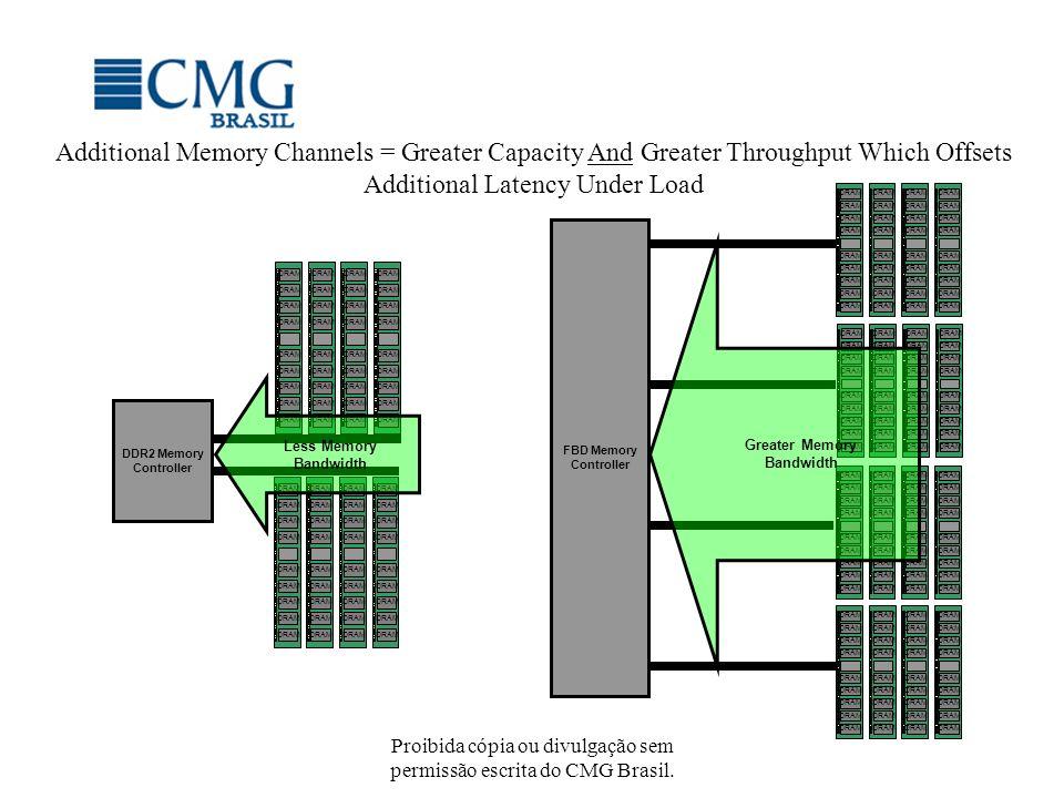 Proibida cópia ou divulgação sem permissão escrita do CMG Brasil. Additional Memory Channels = Greater Capacity And Greater Throughput Which Offsets A
