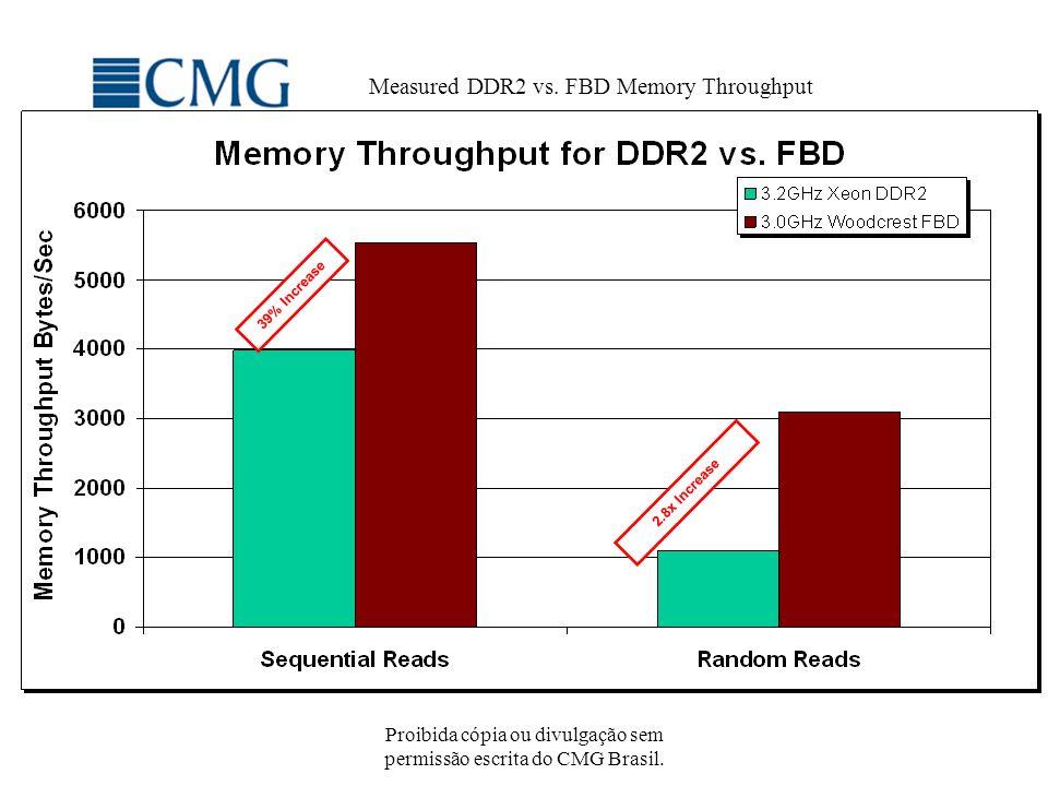 Proibida cópia ou divulgação sem permissão escrita do CMG Brasil. Measured DDR2 vs. FBD Memory Throughput 39% Increase 2.8x Increase 39% Increase 2.8x