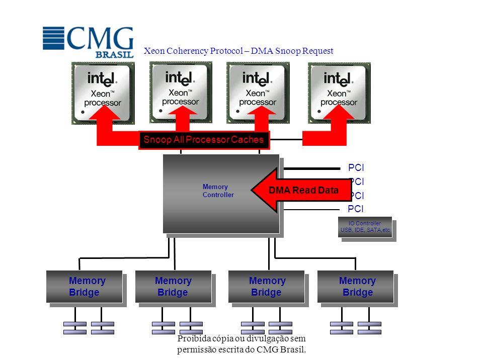 Proibida cópia ou divulgação sem permissão escrita do CMG Brasil. PCI Memory Controller Memory Bridge Memory Bridge Memory Bridge Memory Bridge Memory
