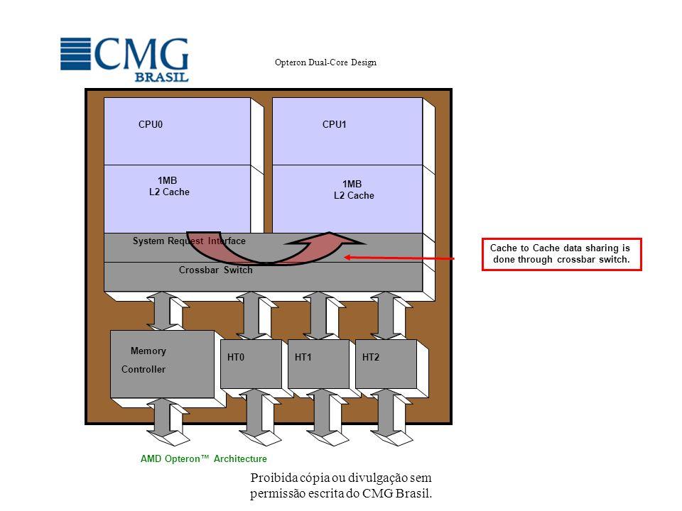 Proibida cópia ou divulgação sem permissão escrita do CMG Brasil. Opteron Dual-Core Design Cache to Cache data sharing is done through crossbar switch